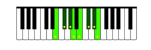 Illustration 6: E Major scale on the treble keyboard