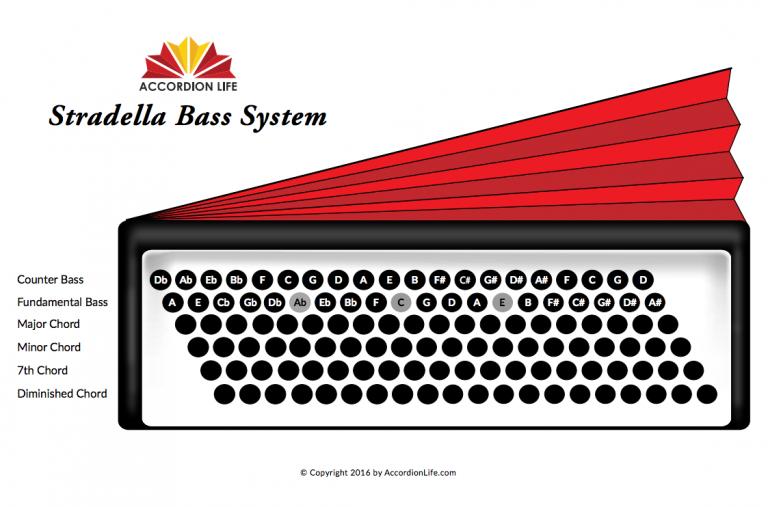 Accordion stradella bass system