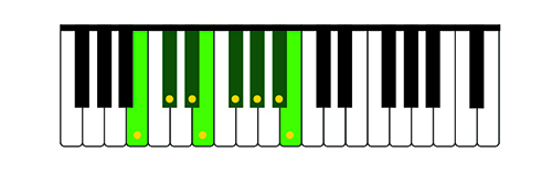 Illustration 8: B Major scale on the treble keyboard.