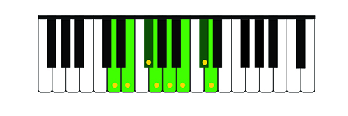 Illustration 2: D Major Scale on the treble keyboard