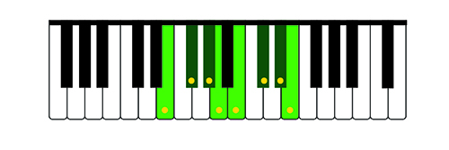 Illustration 6: E Major scale on the treble keyboard